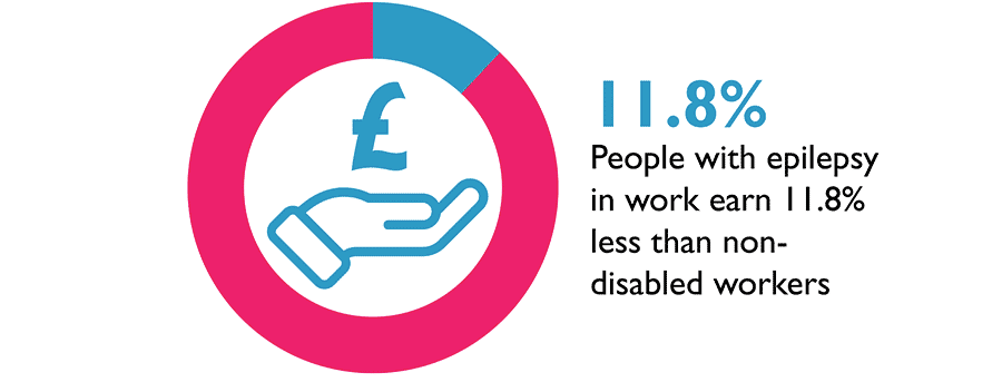 Graph illustrating people with epilepsy earn 11.8% less than non-disabled workers