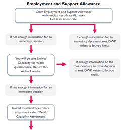 Backdating employment and support allowance